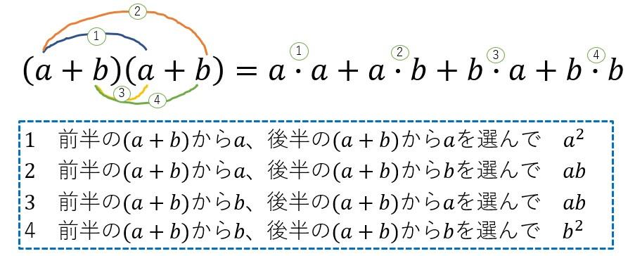 二項定理の意味を考える