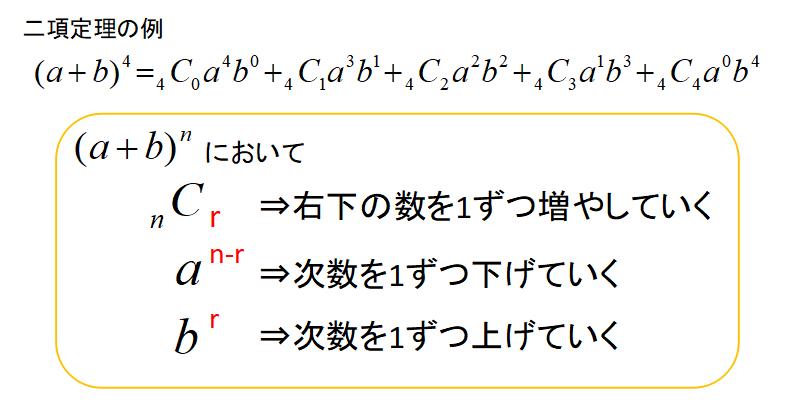 二項定理の仕組み