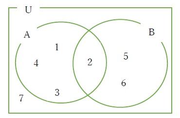 集合の要素と個数
