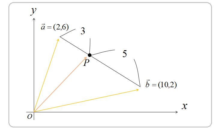 内分点の位置ベクトル