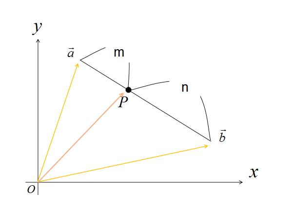 内分点の位置ベクトル1