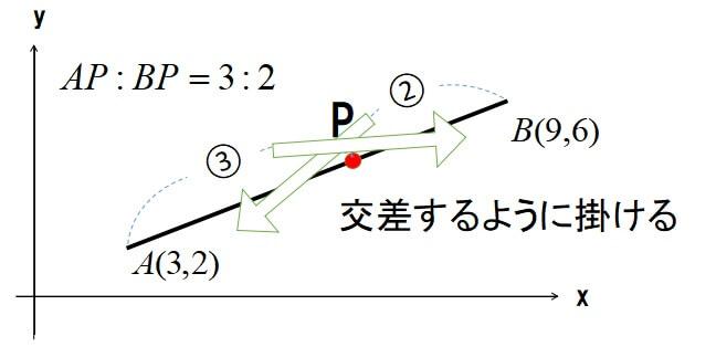 内分点の座標公式