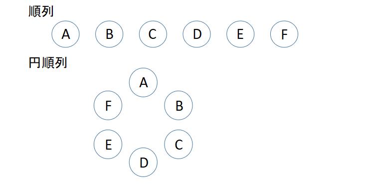 円順列と順列の違い