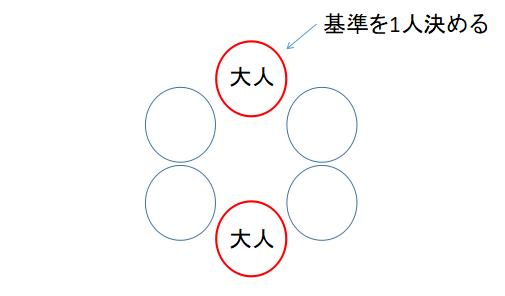 円順列の練習問題1