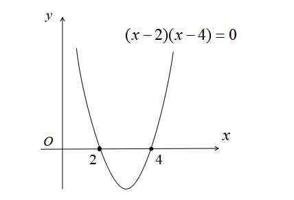 判別式とx軸の交点
