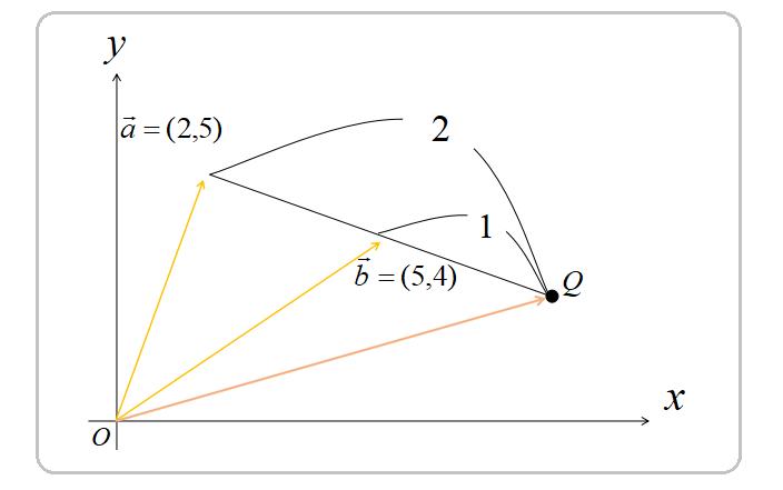外分点の位置ベクトル