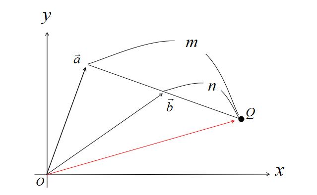 外分点の位置ベクトル1
