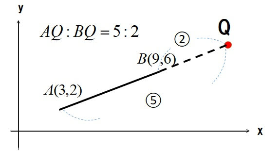 外分点の座標公式