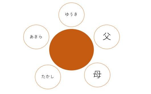 円順列 5人の座り方