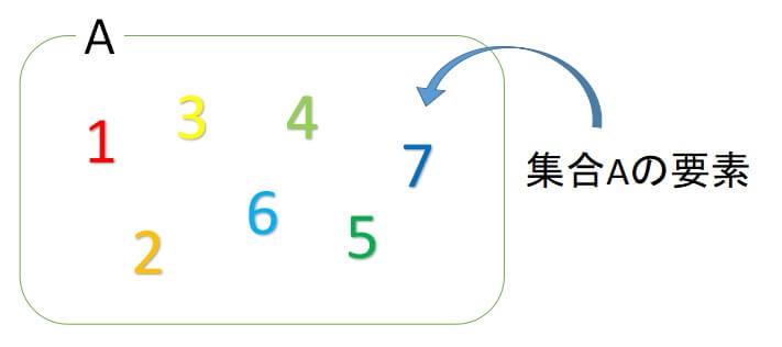 集合の記号1 要素