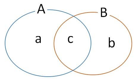 集合の法則 2集合の和