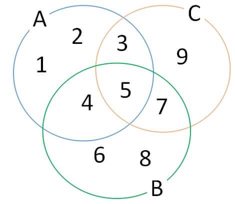 集合の法則 3集合の和