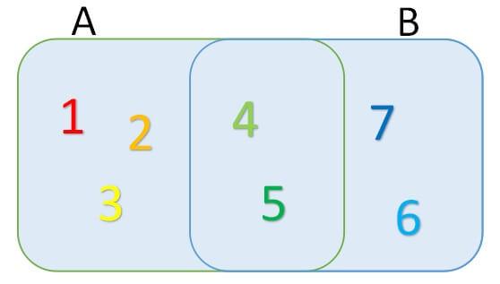 集合の記号4