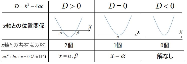 2次方程式の解