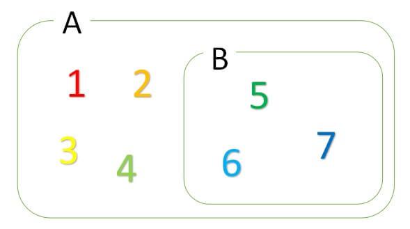 集合の記号2 部分集合