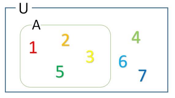 集合の記号6 補集合