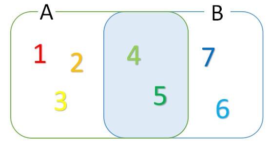 集合の記号3