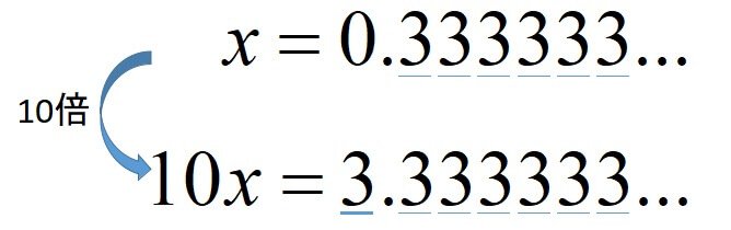 循環小数を分数に直す方法