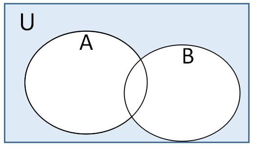 集合の法則 ドモルガンの法則