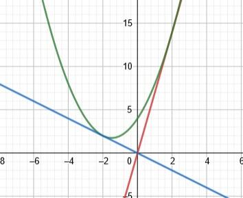通る点が分かる二次方程式の接線