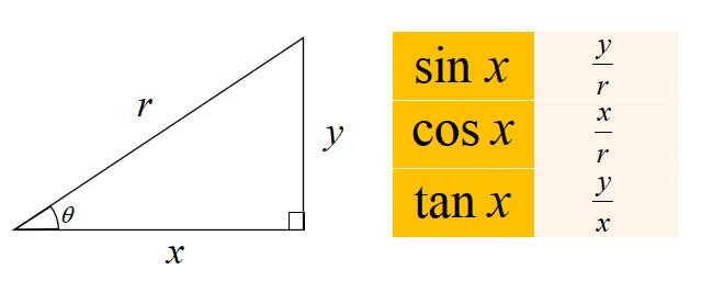 三角関数の相互関係 証明