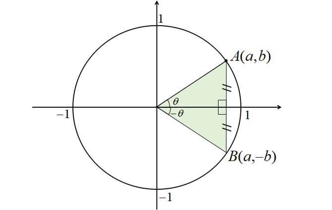 -θの三角関数