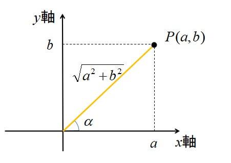 三角関数の合成 sin編