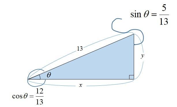 三角関数が表すもの