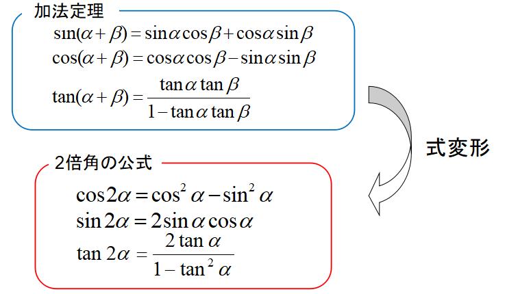 2倍角の求め方