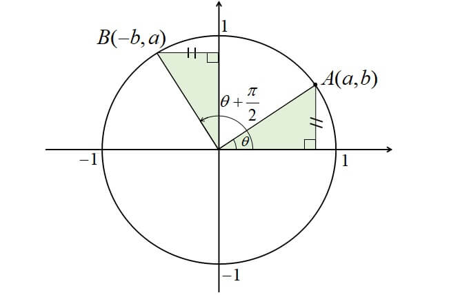 θ+π/2の三角関数
