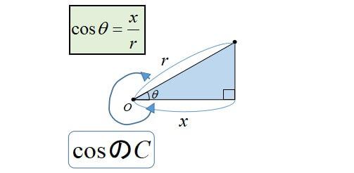 三角関数の覚え方