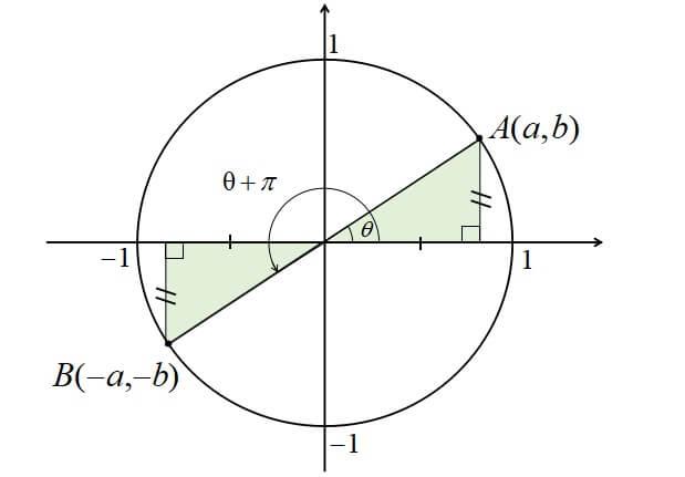 θ+πの三角関数