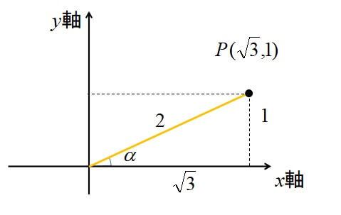 三角関数の合成の使い方