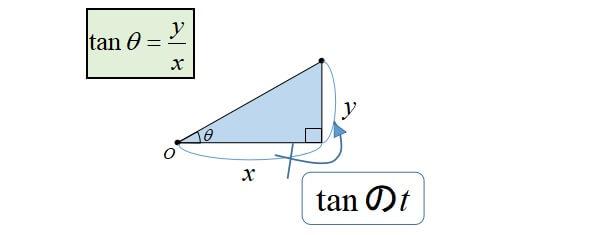 三角関数(sin,cos,tan)の覚え方