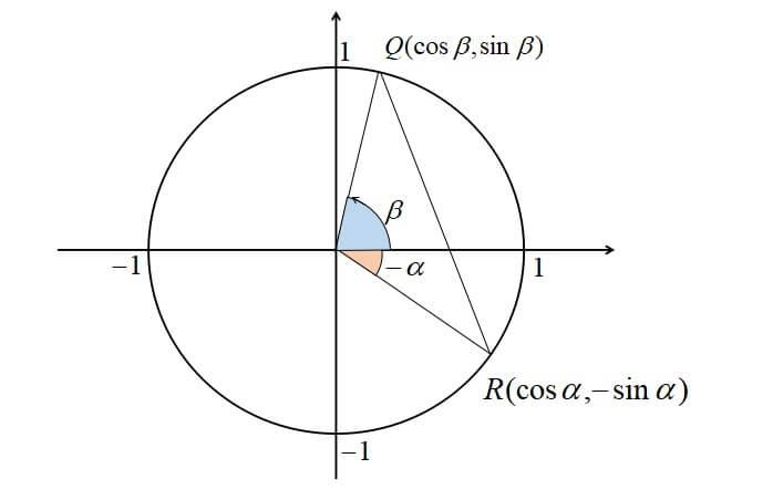加法定理の証明