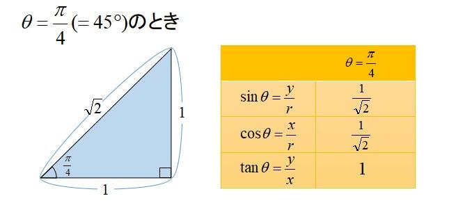 三角関数の公式