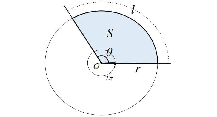 弧の長さと面積の公式 <証明>