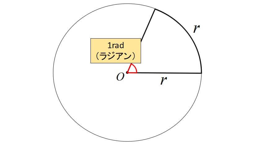 弧度法とは?