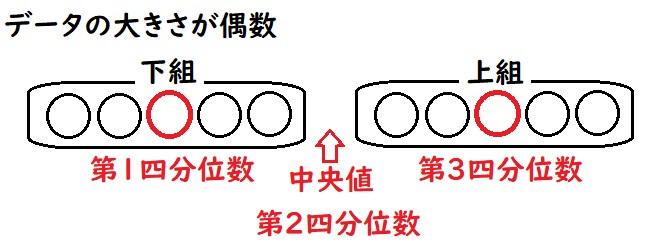 四分位数の求め方(偶数個の場合)