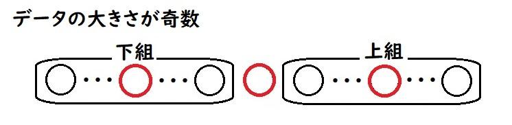 四分位数の求め方(奇数個の場合)