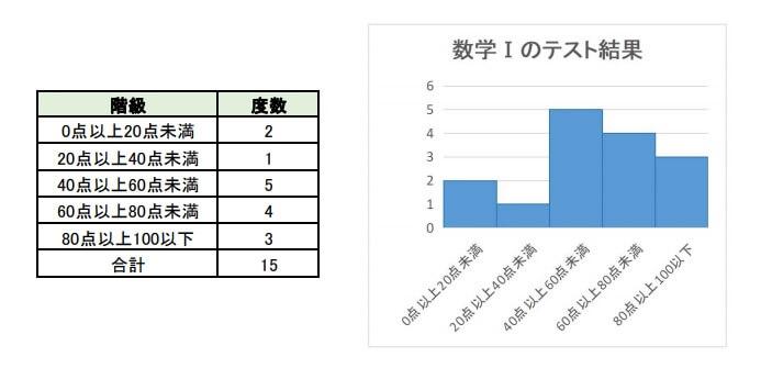 ヒストグラムと度数分布表