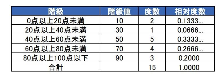 度数分布表1