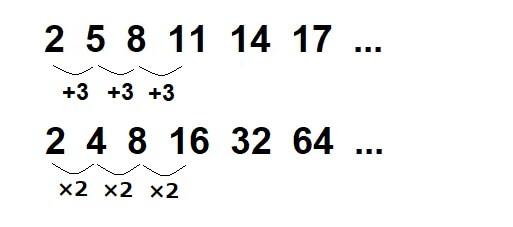 数列とは?