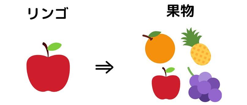 リンゴ果物
