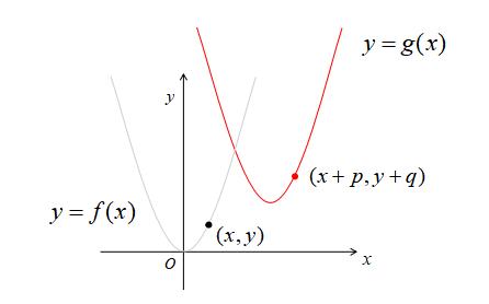 なぜ符号が逆になるの?2