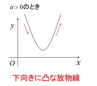 二次関数のグラフの形