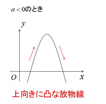 二次関数のグラフの形1