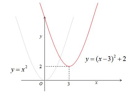 二次関数の平行移動1