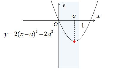 軸に文字を含む場合1