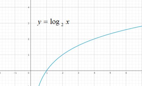 対数のグラフ1